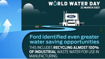 World Water Day- Ford gets closer to its long-term target of zero freshwater use in manufacturing