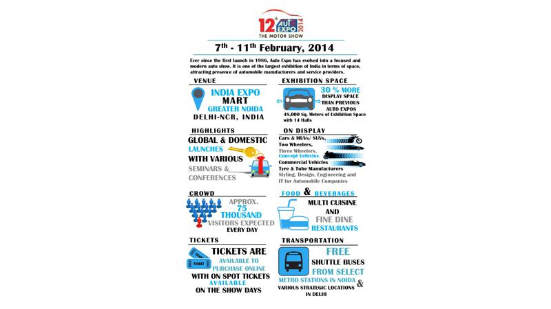 Auto Expo 2014 promises to be a better extravaganza than its previous editions