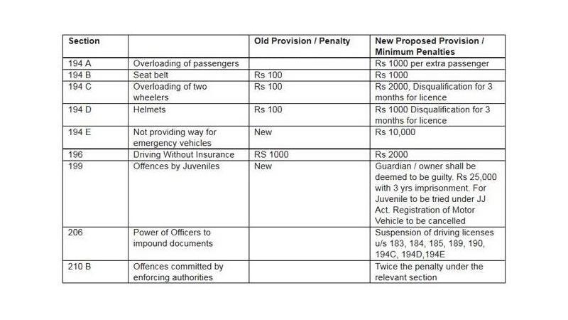 Traffic violators beware - Lok Sabha passes Motor Vehicle Bill