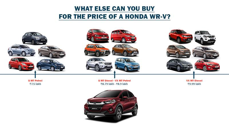 Honda WR-V: What else can you buy