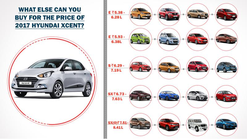 2017 Hyundai Xcent: What else can you buy?