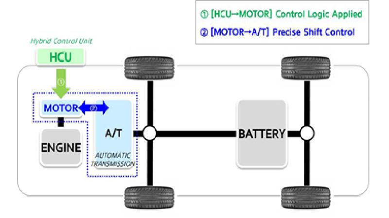 Hyundai introduces Active Shift Control for Hybrids