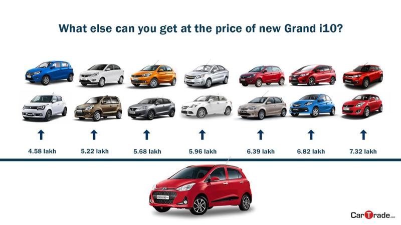 Other car options for the price of a new Hyundai Grand i10