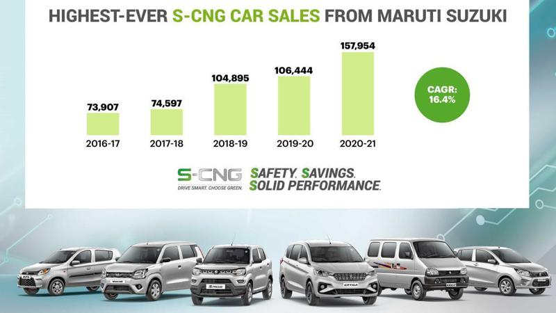 Maruti Suzuki sells its highest-ever factory-fitted CNG vehicles in FY 2020-21