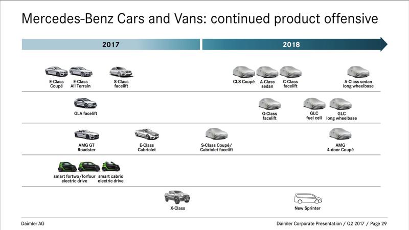 Mercedes-Benz 2018 model onslaught revealed
