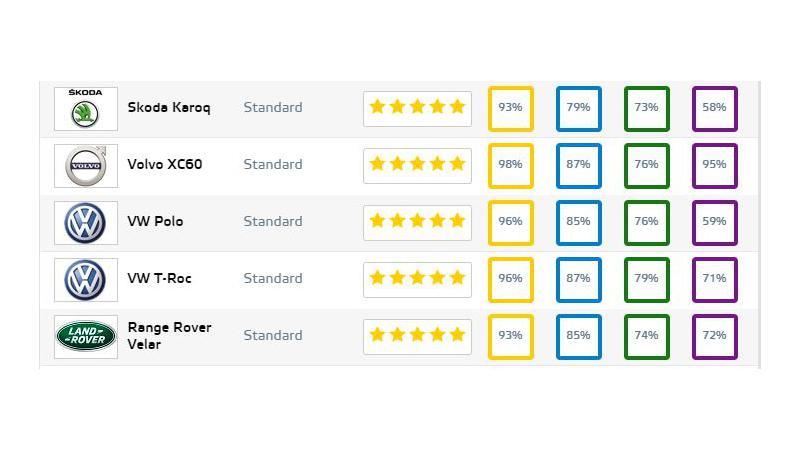 India-bound SUVs NCAP rating revealed