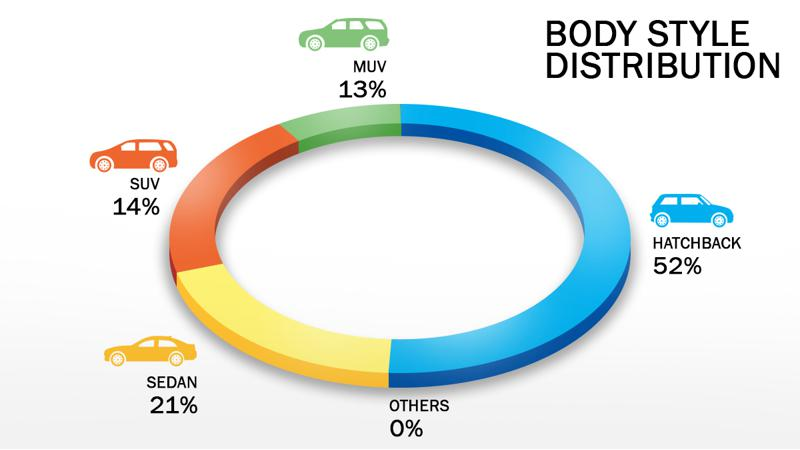 March Sales commanded by Hatchbacks