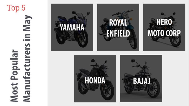 Top 5 most popular bike manufacturers in May
