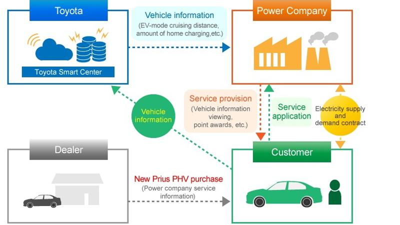 Toyota ties up with Japanese power grids for PHV services