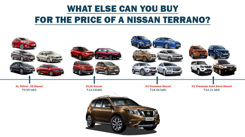 Nissan Terrano: What else can you buy?