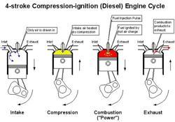 4 strokes in diesel engine courtesy exploroz