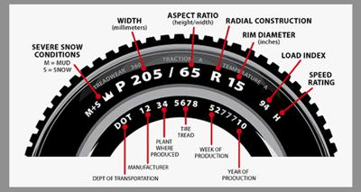 An understanding of the numbers on the tyre sidewall