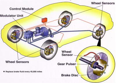 Antilock braking system