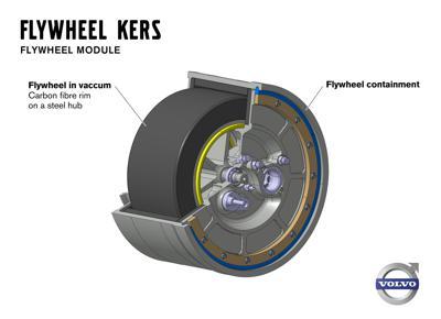 Flywheel technology by volvo