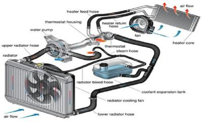 Car Cooling System >> How Car Cooling System Works Cartrade Blog