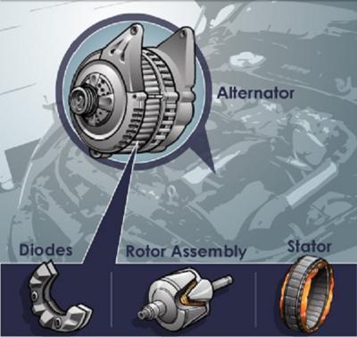 How does a car alternator works