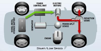 A Basic Primer On Hybrid Car Technology | CarTrade Blog | Hybrid Engine Diagram |  | CarTrade