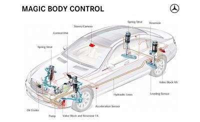 Mercedes – active body control