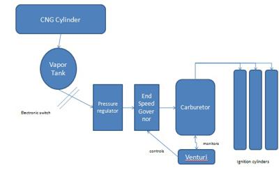 Schematic Cng Kit Fitment