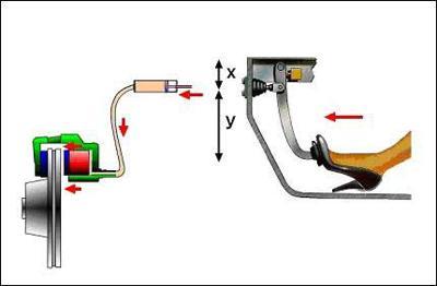 Brake Disc Brake Function 6