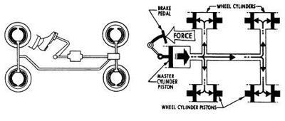 Brake  Hydraulic 2