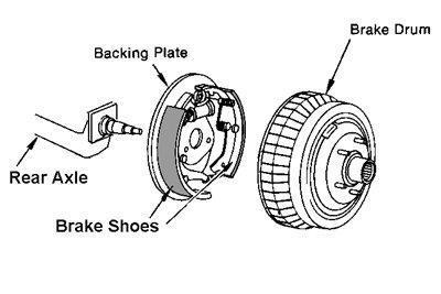 Drum Brake 4