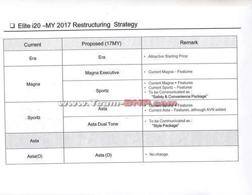 Hyundai i20 variants restructured