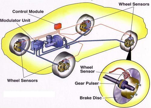 ABS - Anti lock braking system