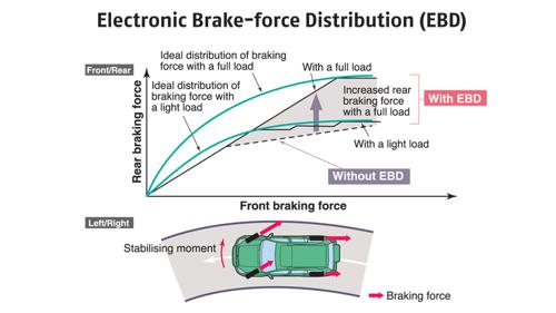 Electronic brakeforce distribution