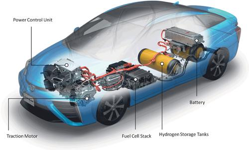 Fuel cell vehicles - benefits and challenges
