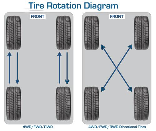 How to rotate car tires correctly
