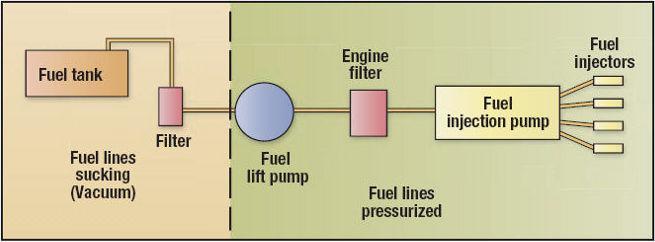 Fuel Supply System courtesy madmariner
