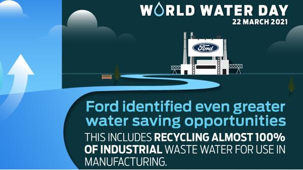 World Water Day Ford gets closer to its long-term target of zero freshwater use in manufacturing